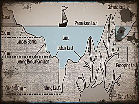 Bentuk Permukaan Laut