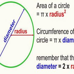 Rumus Lingkaran